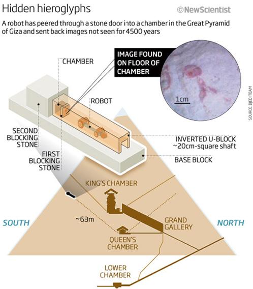 Устройство туннелей пирамиды Хеопса